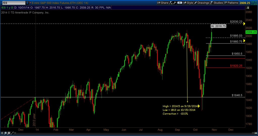 s&p 500 october rally price targets chart