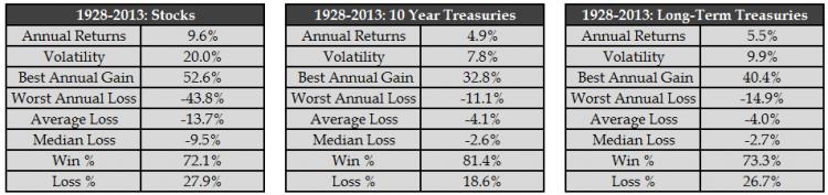 stock vs treasuries breakout tony robbins all weather