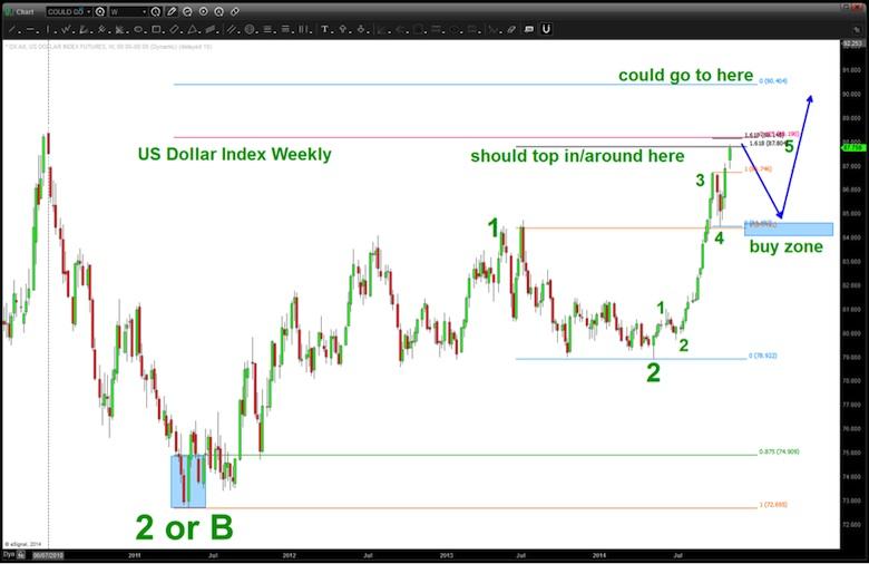 us dollar elliott wave 3 chart november