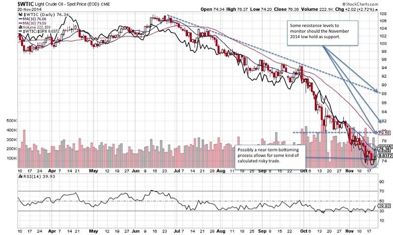 wti crude oil prices downtrend chart 2014