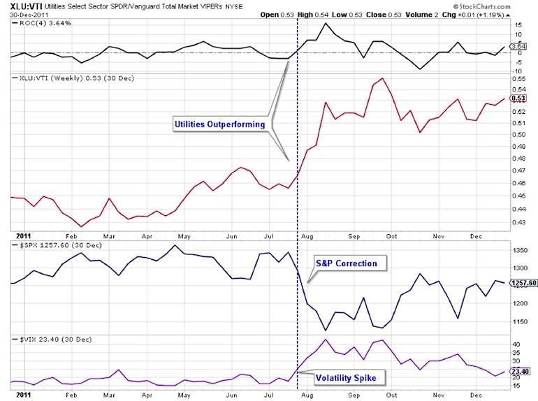 xlu utilities outperformance 2014 chart