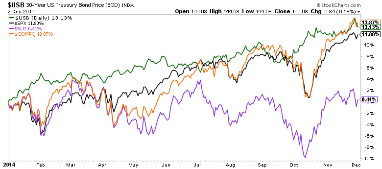 2014 stocks vs bonds performance chart