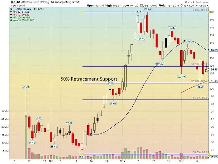 Alibaba baba stock chart fibonacci retracements December