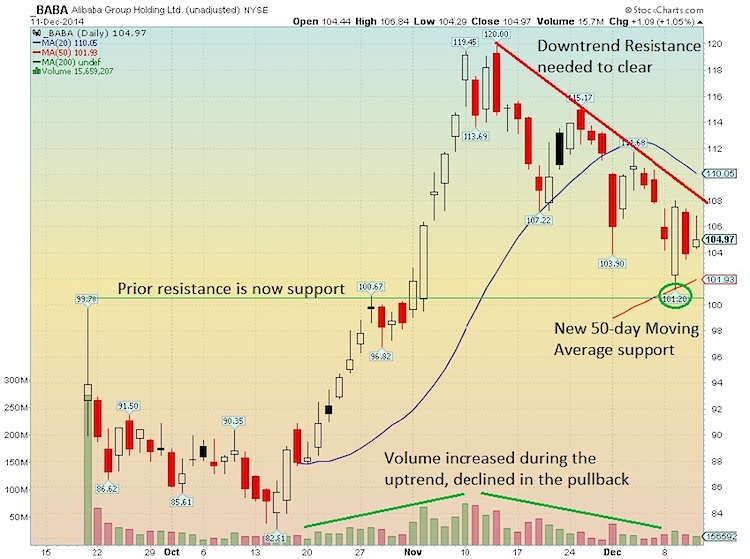 Alibaba stock baba technical support levels chart
