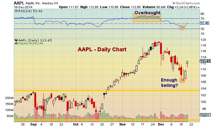 apple stock aapl chart analysis