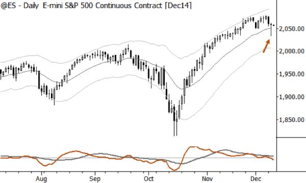 ES mini december contract bullish signal chart
