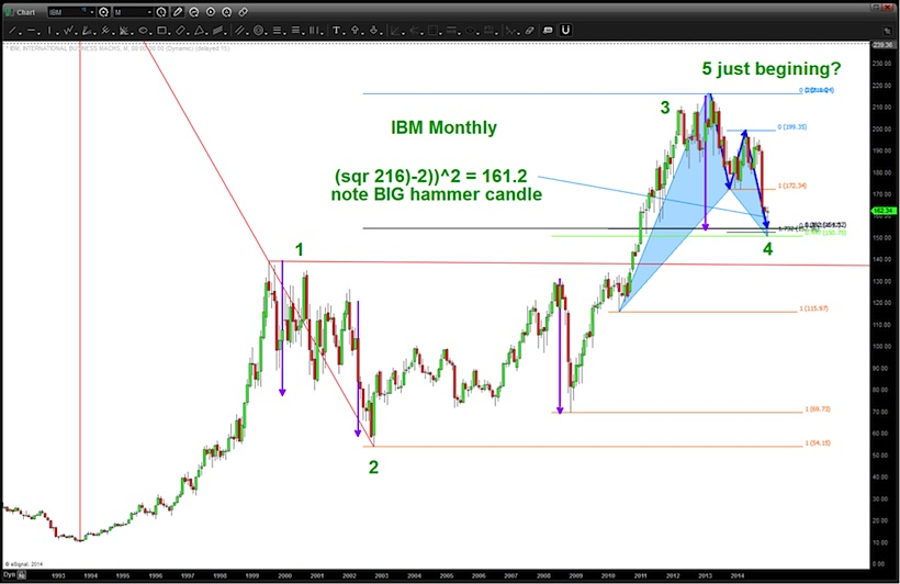 IBM stock elliott wave pattern chart_1993-2014
