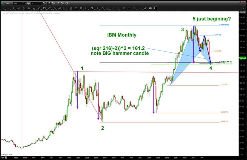 IBM stock elliott wave pattern chart_1993-2014