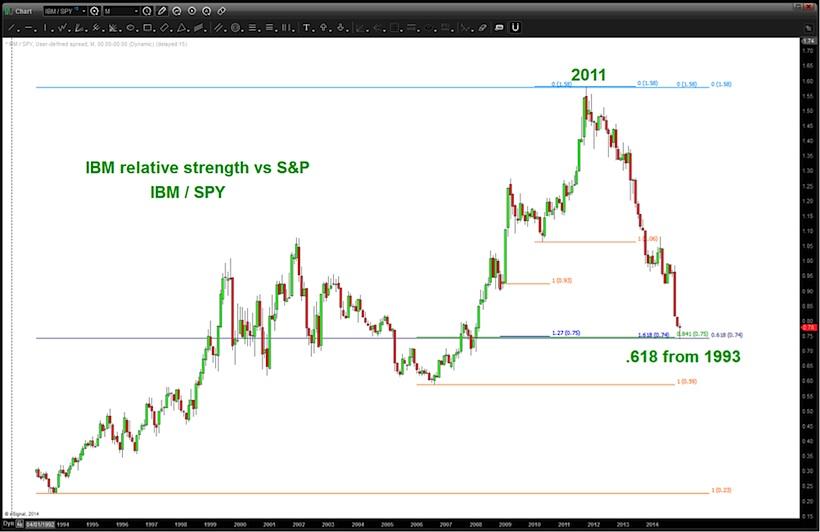 IBM stock relative strength to stock market_20 years chart