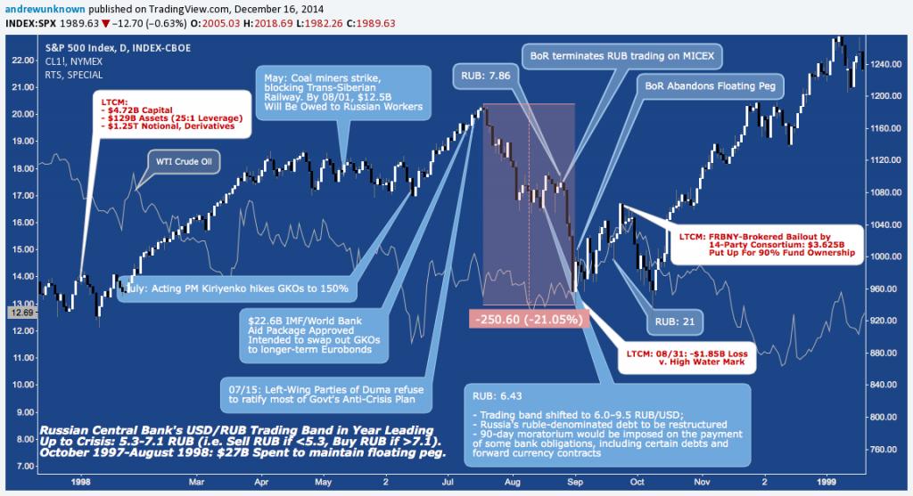 Russias Default LTCM