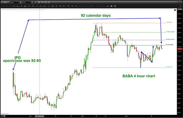 alibaba stock chart baba topping pattern