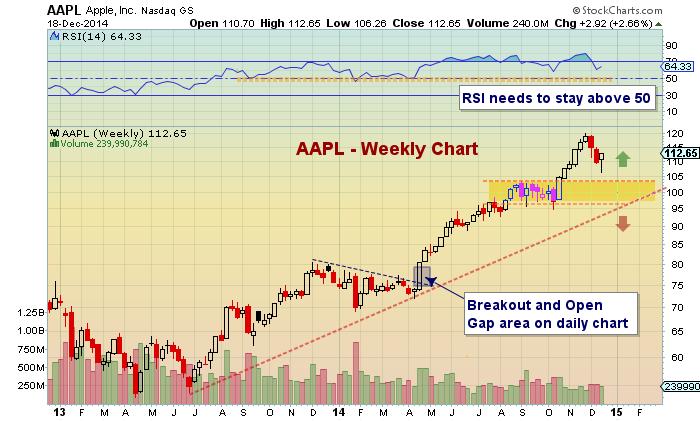 apple stock aapl technical support chart december