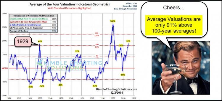 average stock market valuations 100 years