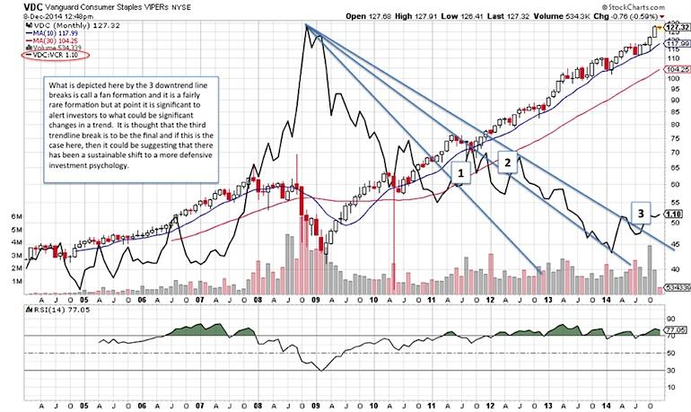 consumer staples long term relative strength chart 2015