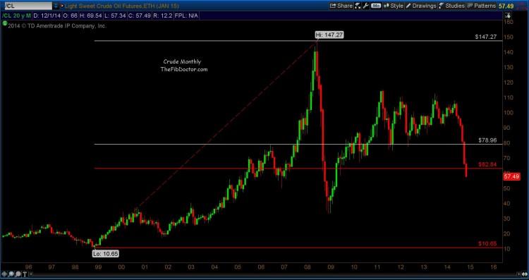 crude oil prices long-term fibonacci chart