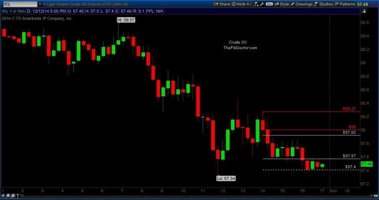 crude oil trading chart december 14 2014
