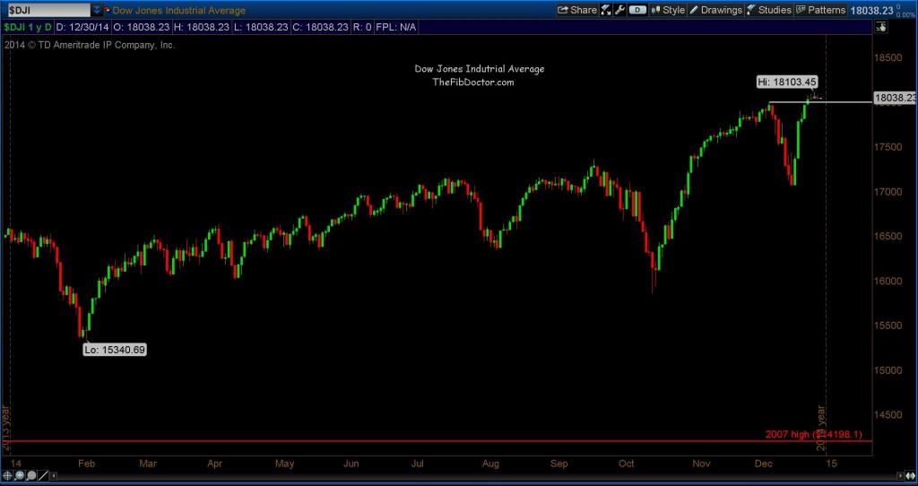 djia dow jones chart 2014 stock market analysis