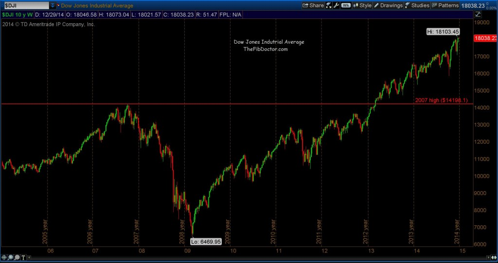 djia dow jones price targets_10 year stock market chart
