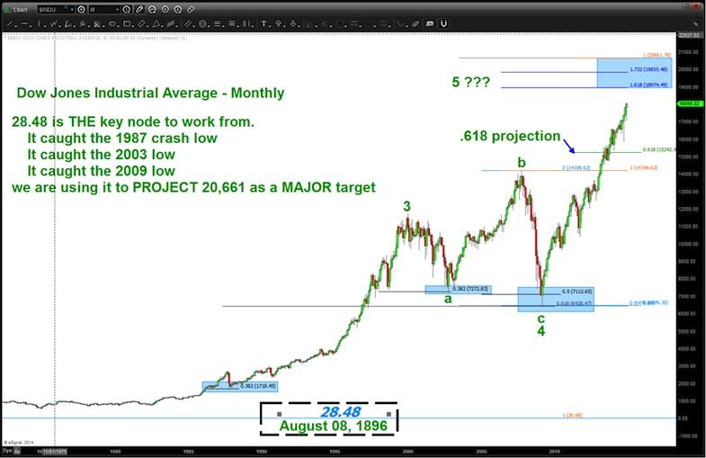 Is The Dow Jones Targeting 20 000 In 2015 See It Market