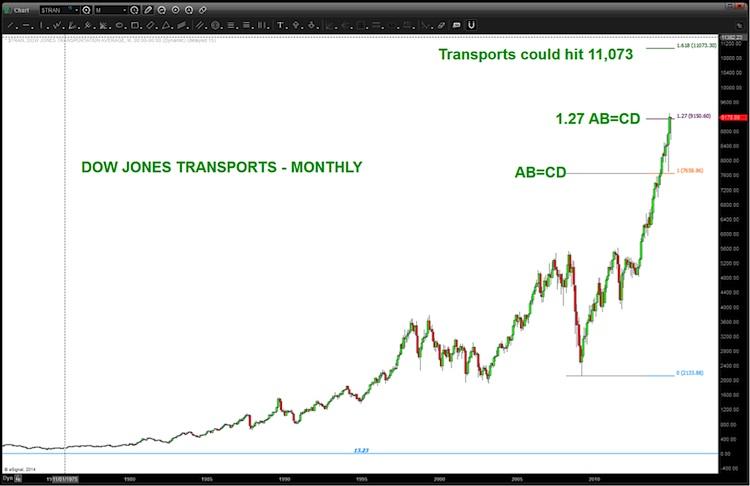 dow transports price target_dow jones transportation chart