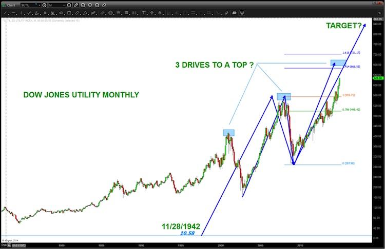 dow jones utilities elliott wave 5 target_chart