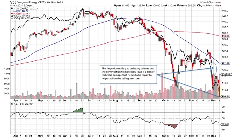 energy sector decline prices falling technical anlaysis chart