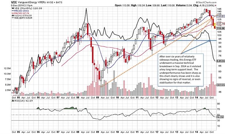 energy sector trend chart bearish 2015