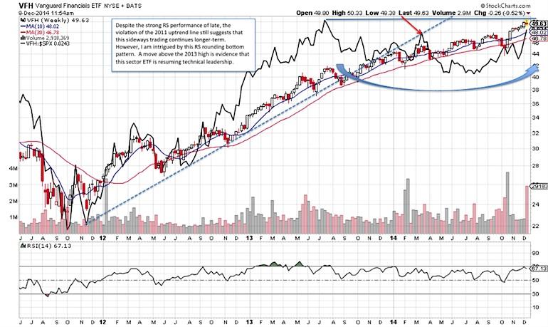 financial sector bull market trend chart