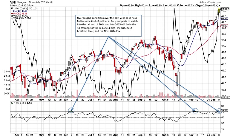 financial sector overbought december 2014