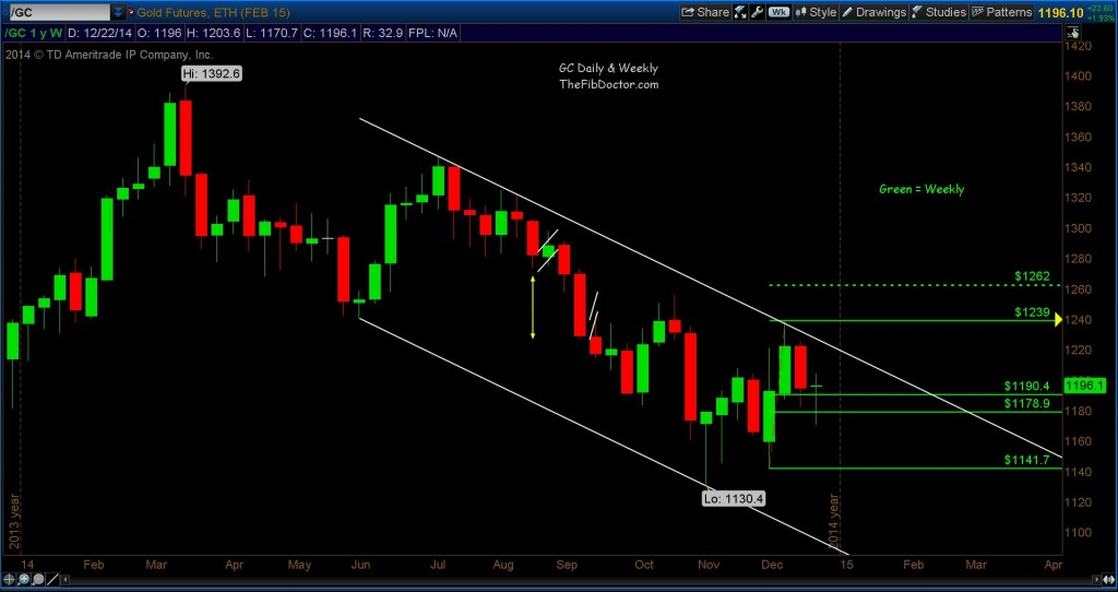 gold downtrend channel_2014 weekly chart