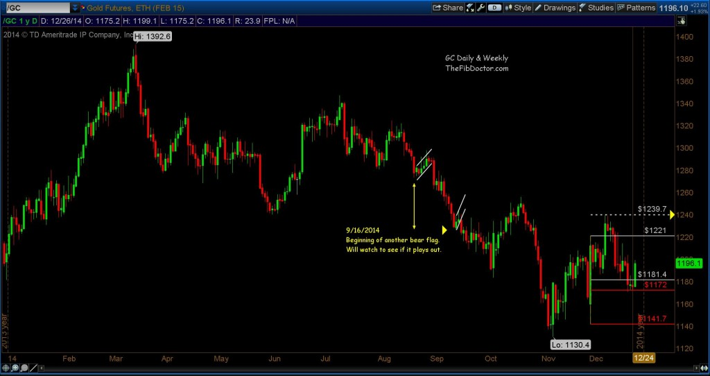 gold prices technical resistance levels 2014