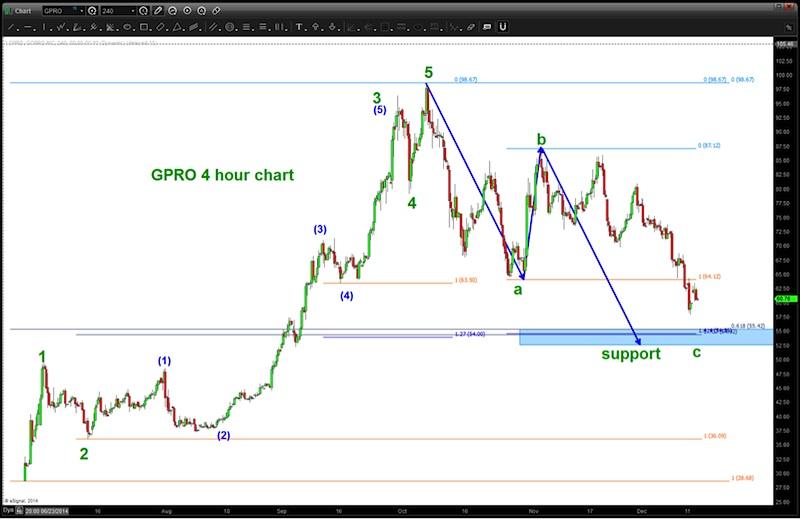 gopro stock price support_bottom chart december