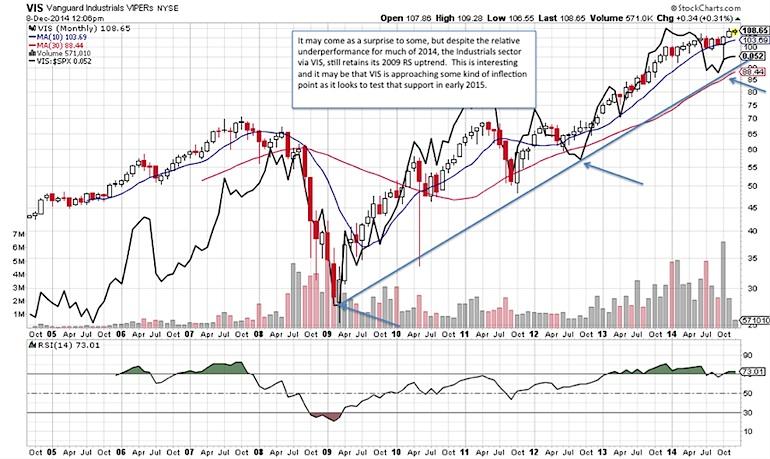 industrials sector stock market performance chart