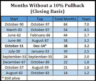 months without 10 percent correction stock market performance