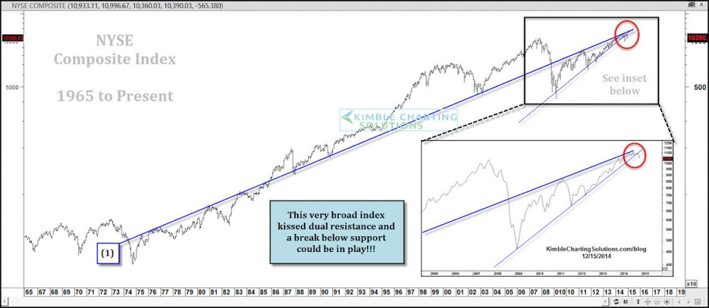 nyse long term technical resistance 2014