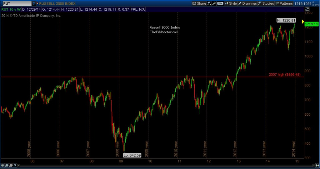 russell 2000 10 year chart breakout 2015