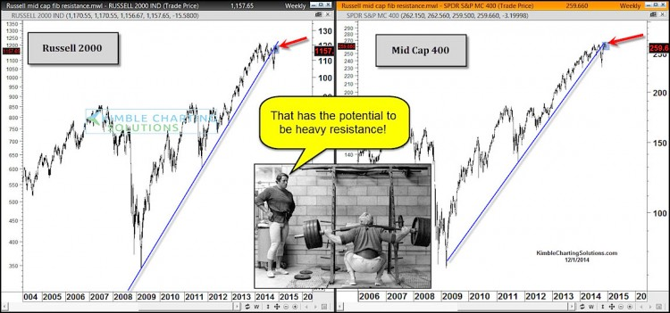 russell 2000 resistance 10 year chart