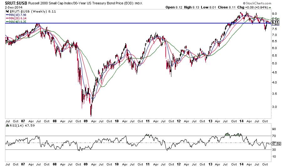 Stocks options bonds