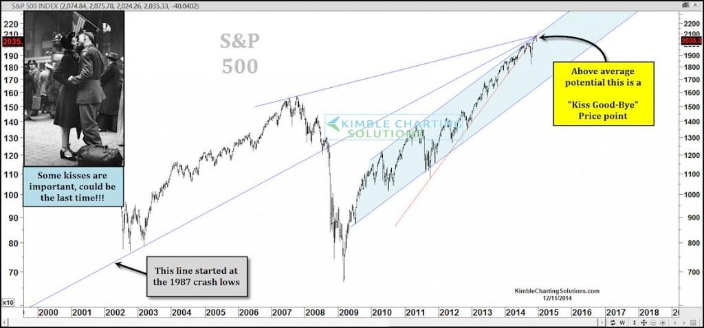 sp 500 long term technical resistance december 2014