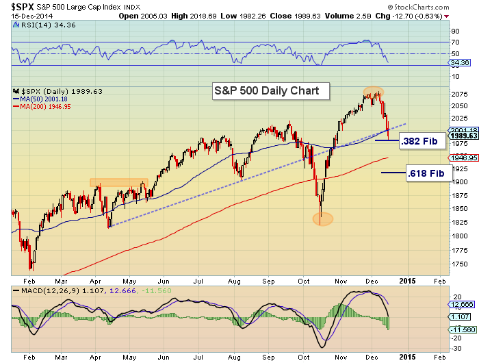 sp 500 technical support levels chart_december 16 2014