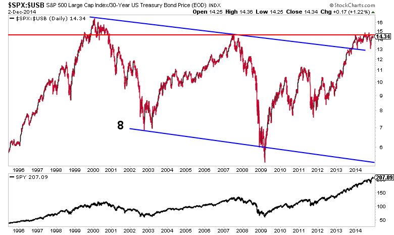 stocks to bonds historical performance chart-s&p 500