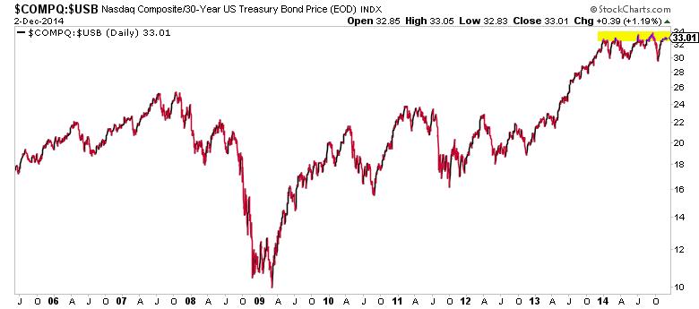 tech stocks to bonds performance chart-30 year treasury