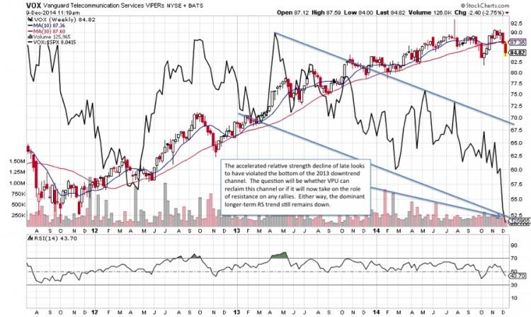 telecommunications stocks sector outlook chart 2015