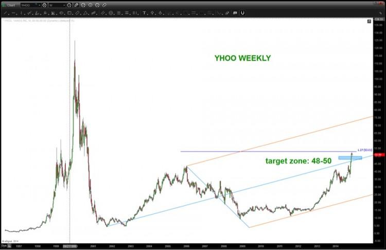 yahoo stock long term chart analysis_yhoo