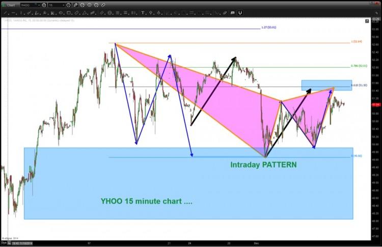 yahoo stock yhoo harmonic butterfly pattern_bearish