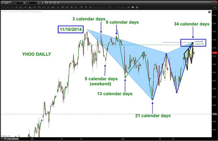 yahoo stock yhoo topping pattern december 2014