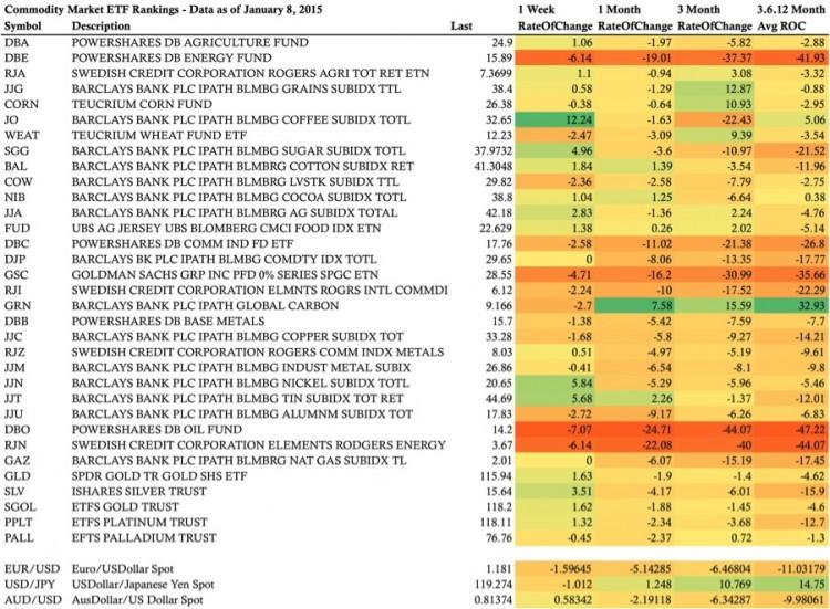 Commodity ETFs ranking performance 1.9.15