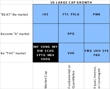 ETF selection US large cap growth category