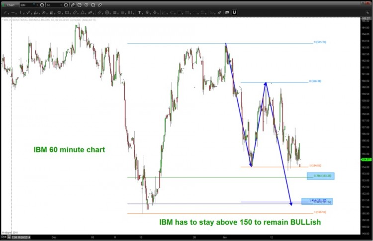 IBM 150 technical support level stock price chart