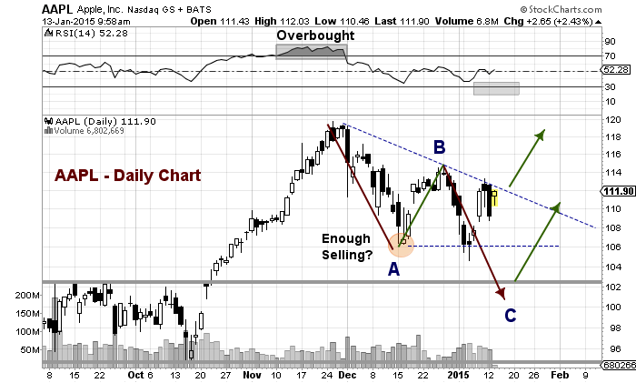 aapl chart technical support resistance apple stock
